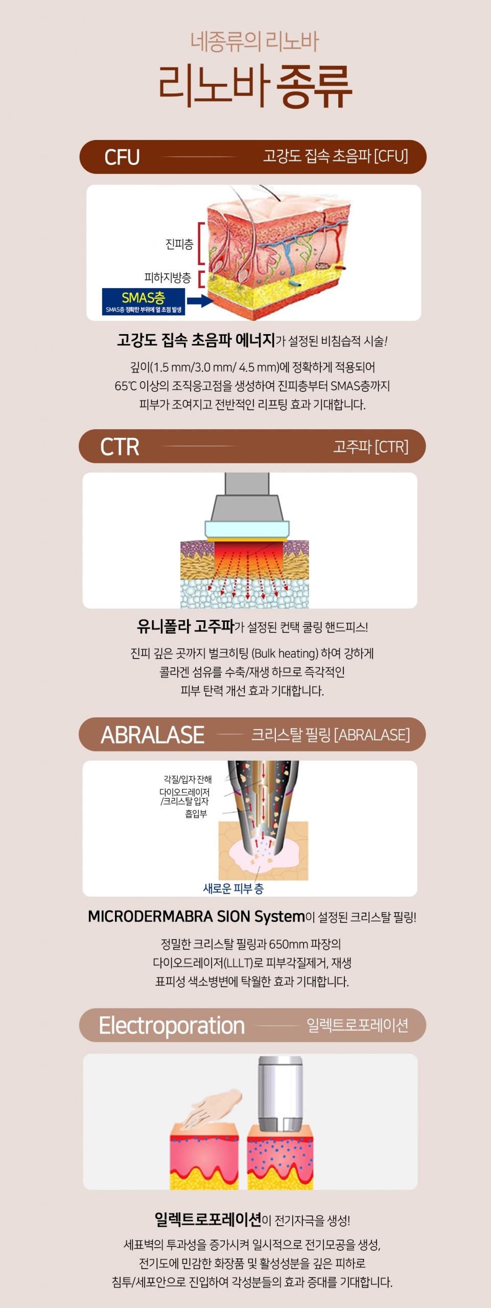 네종류의 리노바 리노바 종류 CFU 초강도 집속 초음파[CFU] 고강도 집속 초음파 에너지가 설정도니 비침습적 시술! 깊이(1.5 mm/3.0 mm/ 4.5 mm)에 정확하게 적용되어 65℃ 이상의 조직응고점을 생성하여 진피층부터 SMAS층까지 피부가 조여지고 전반적인 리프팅 효과 기대합니다. CTR 고주파[CTR] 유니폴라 고주파가 설정된 컨텍 쿨링 핸드피스! 진피 깊은 곳까지 벌크히팅 (Bulk heating) 하여 강하게 콜라겐 섬유를 수축/재생 하므로 즉각적인 피부 탄력 개선 효과 기대합니다. ABRALASE 크리스탈 필링 MICRODERMABRA SION SYSTEM이 설정된 크리스탈 필링! 정밀한 크리스탈 필링과 650mm 파장의 다이오드레이저(LLLT)로 피부각질제거, 재생 표피성 색소병변에 탁월한 효과 기대합니다. ELECTROPORATION 일렉트로포레이션 일렉트로포레이션이 전기자극을 생성! 세표벽의 투과성을 증가시켜 일시적으로 전기모공을 생성, 전기도에 민감한 화장품 및 활성성분을 깊은 피하로 침투/세포안으로 진입하여 각성분들의 효과 증대를 기대합니다.